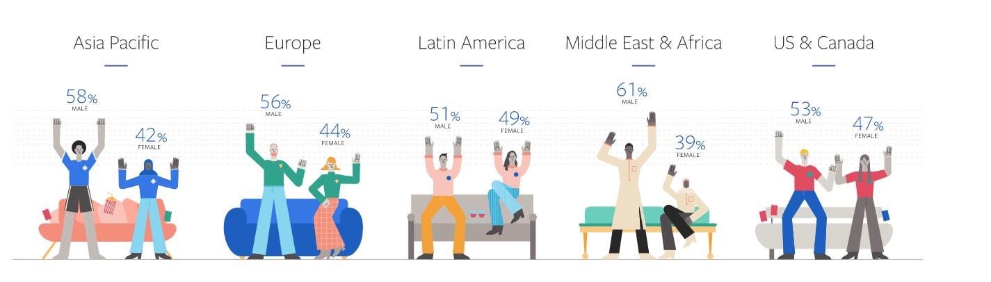 Lượng người xem thể thao trên toàn cầu theo giới tính ở các khu vực